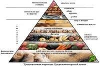 Средиземноморская диета против дпрессии